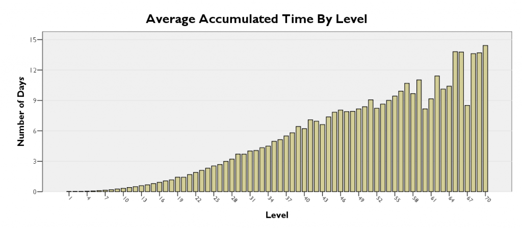 WoW graph days per level