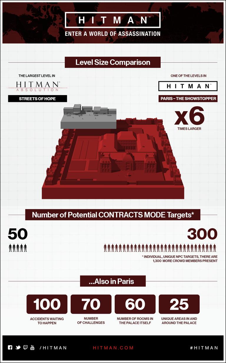 Hitman delay scale