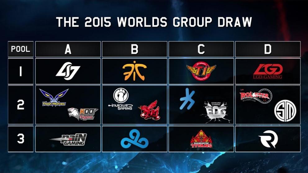 worlds groups 2015