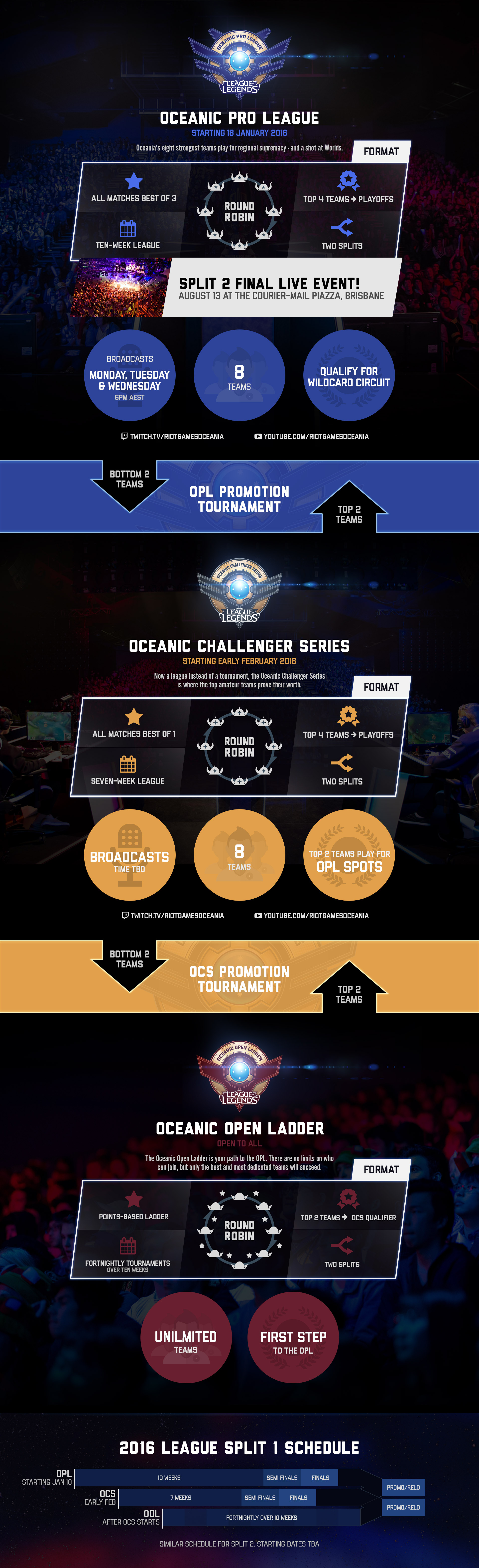 OPL 2016 Infographic