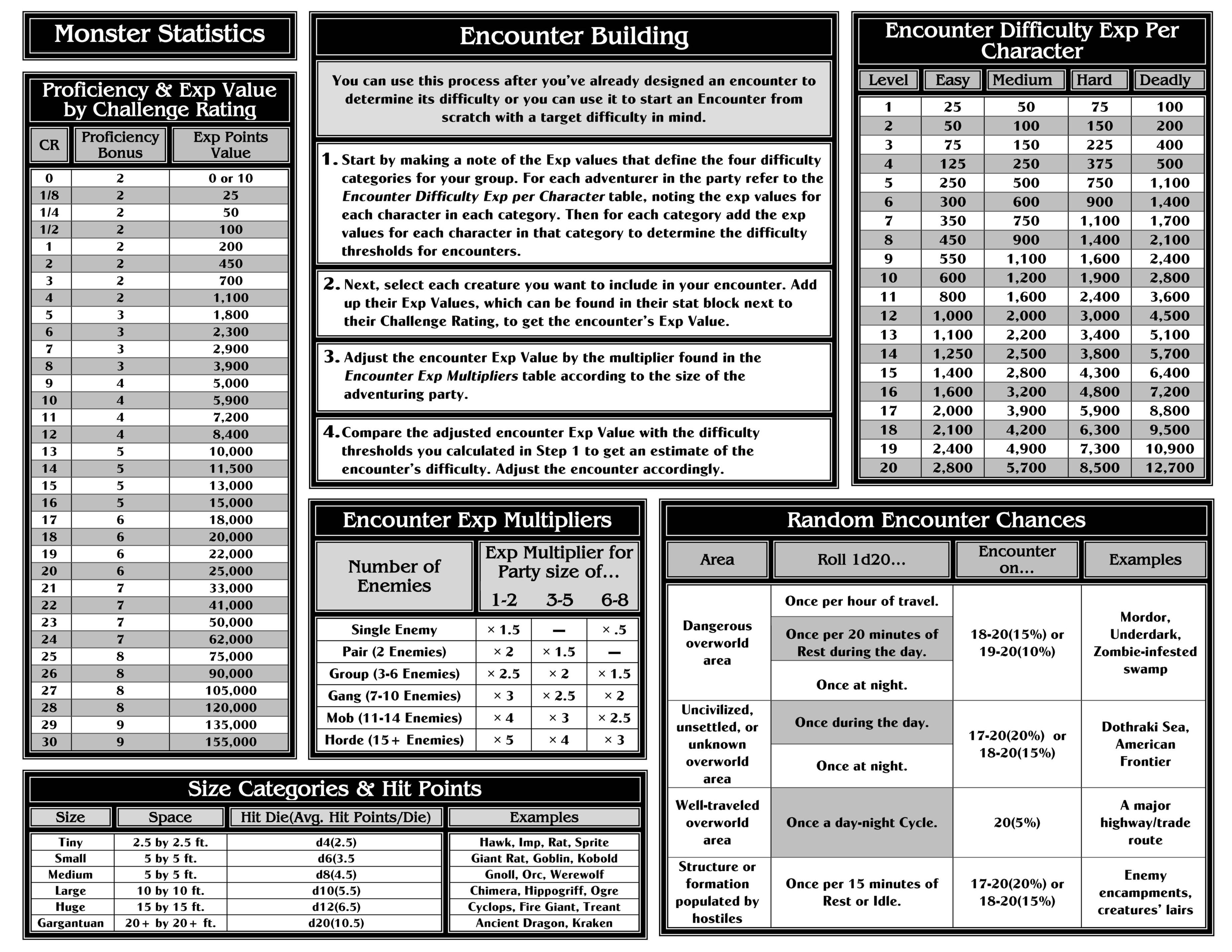 Dungeons & Dragons Game Master Resource List