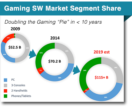 gaming-sw-market-segment-2015