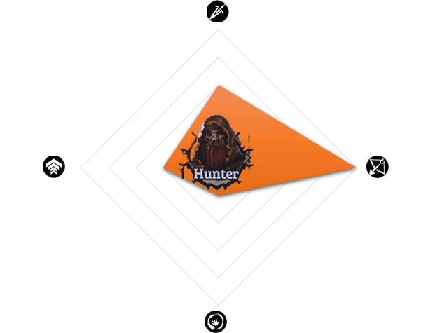 Hunter Class Chart